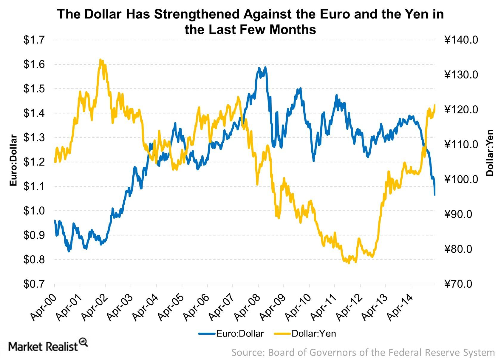 The strength in the US dollar is because of divergence in central bank policies.