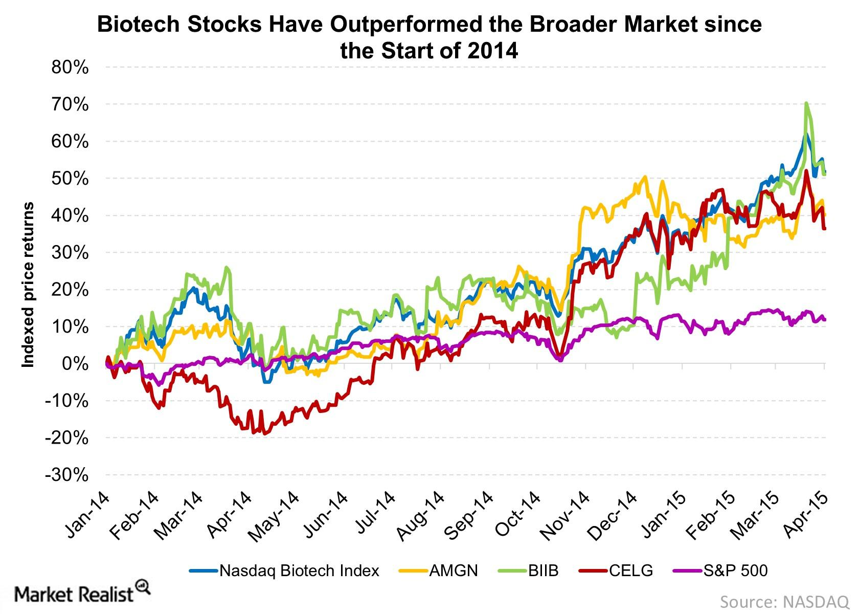 The rally in biotech stocks has seen superior gains.