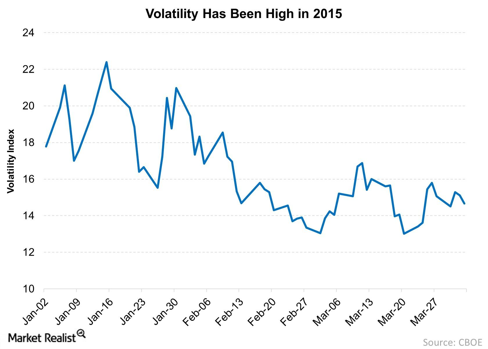 market volatility is the new normal