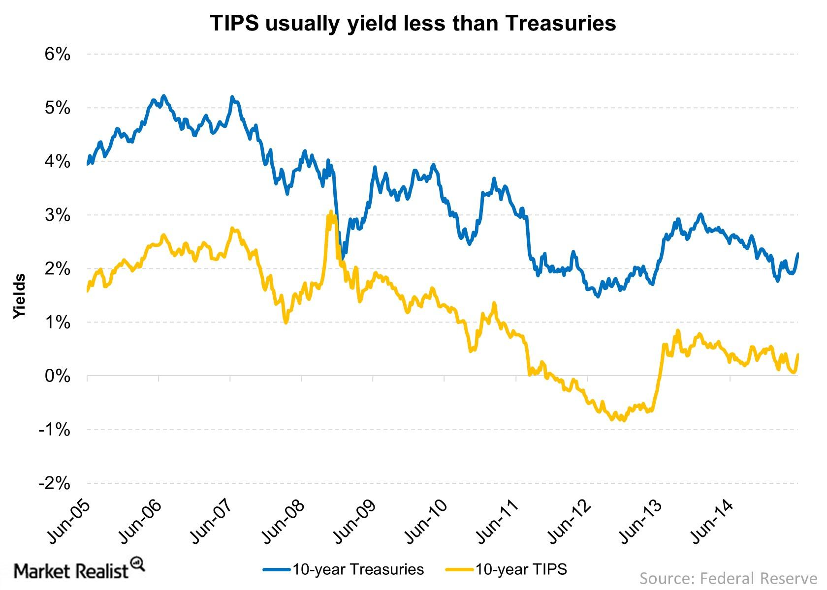 Comparing Treasury Inflation-Protected Securities and Treasuries