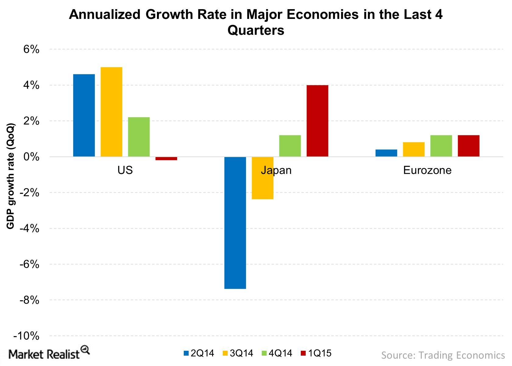 The US economy is relatively strong.