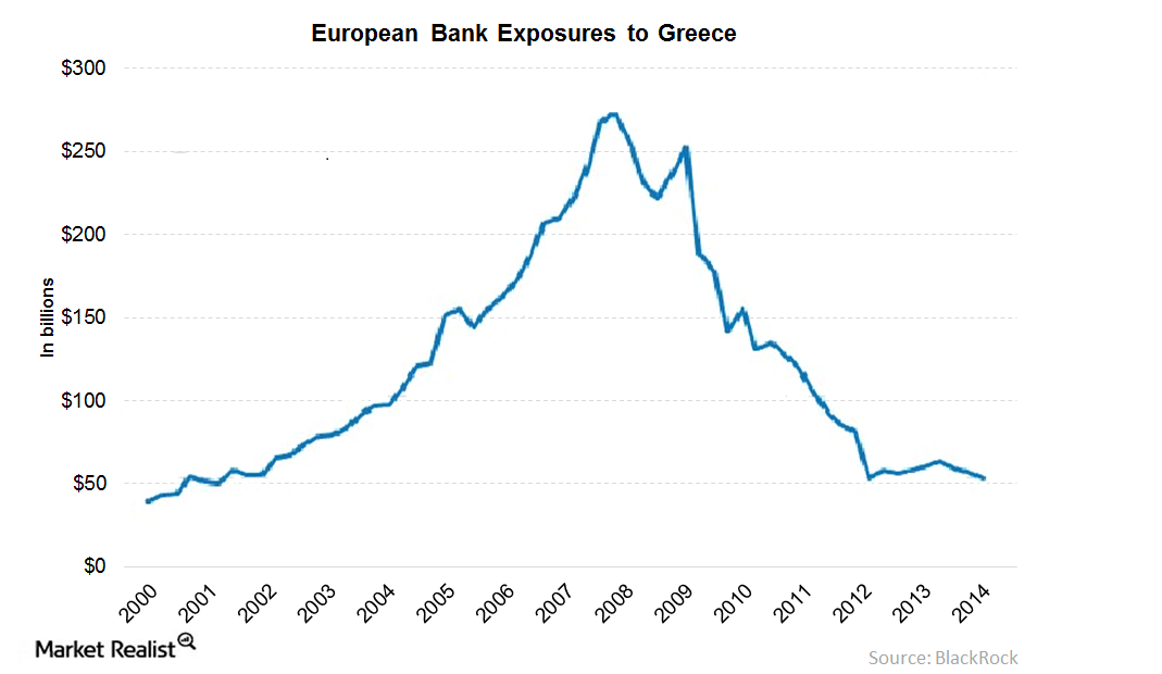 European Banks Are Well Poised to Tackle Greek Risk