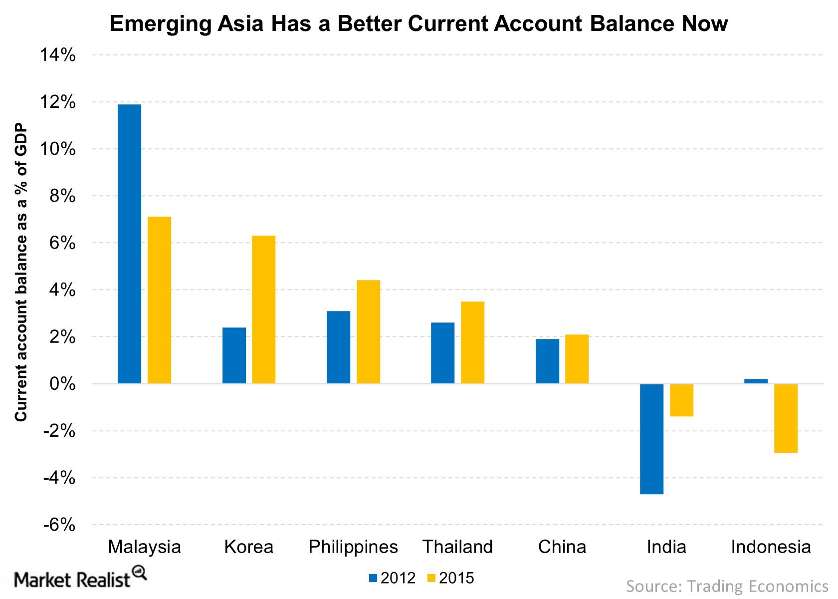 emerging Asia looks relatively attractive