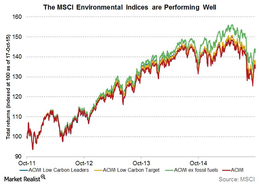 Climate-proofing your portfolio