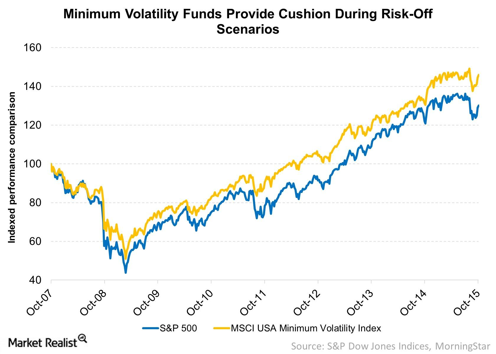 Minimum Volatility Funds Have Outperformed
