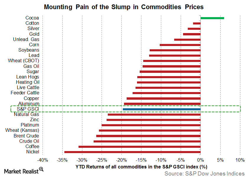 Commodities Slump