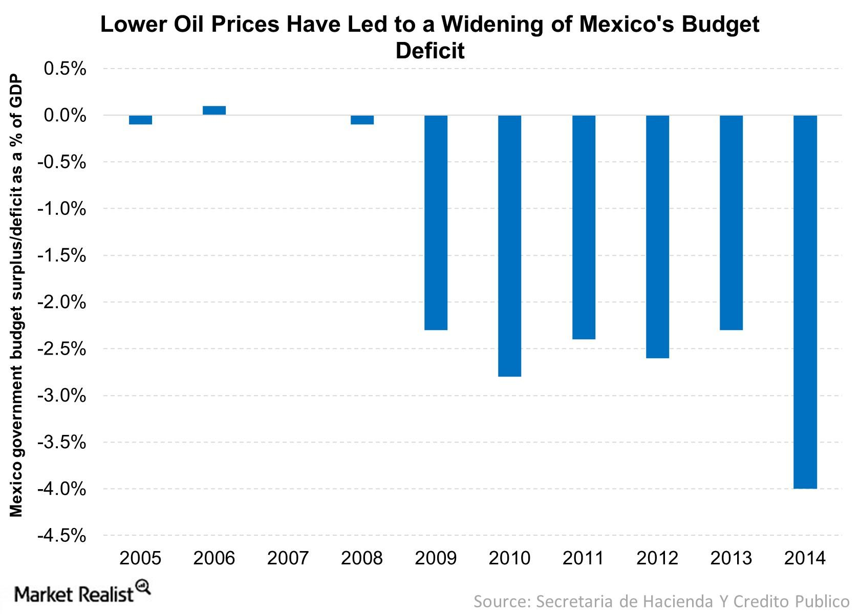 Mexican Government Has Pleased Investors