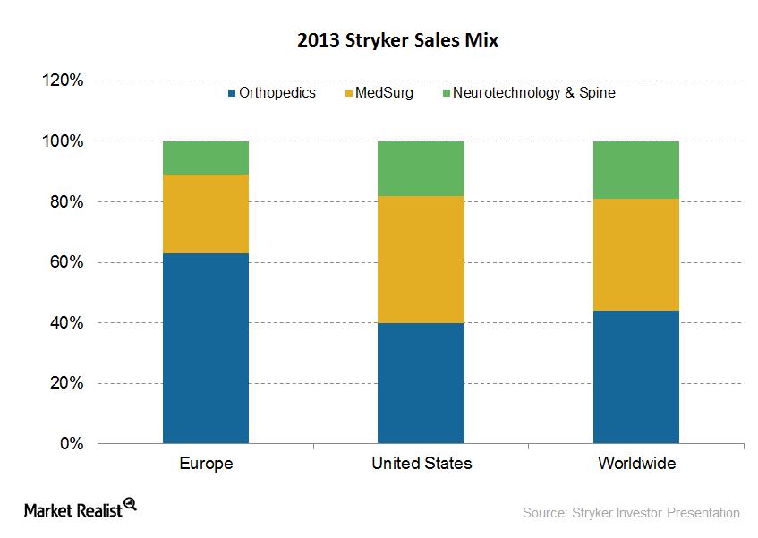 stryker sales mix 2013