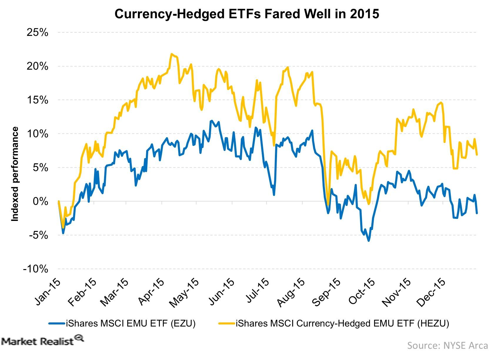 Currency-Hedged ETFs Fared Well