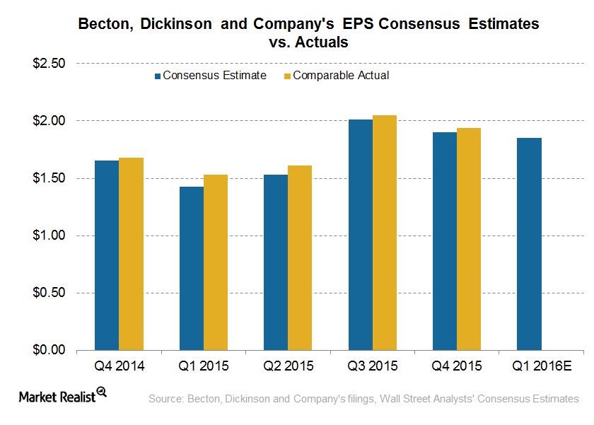 EPS estimates vs actual