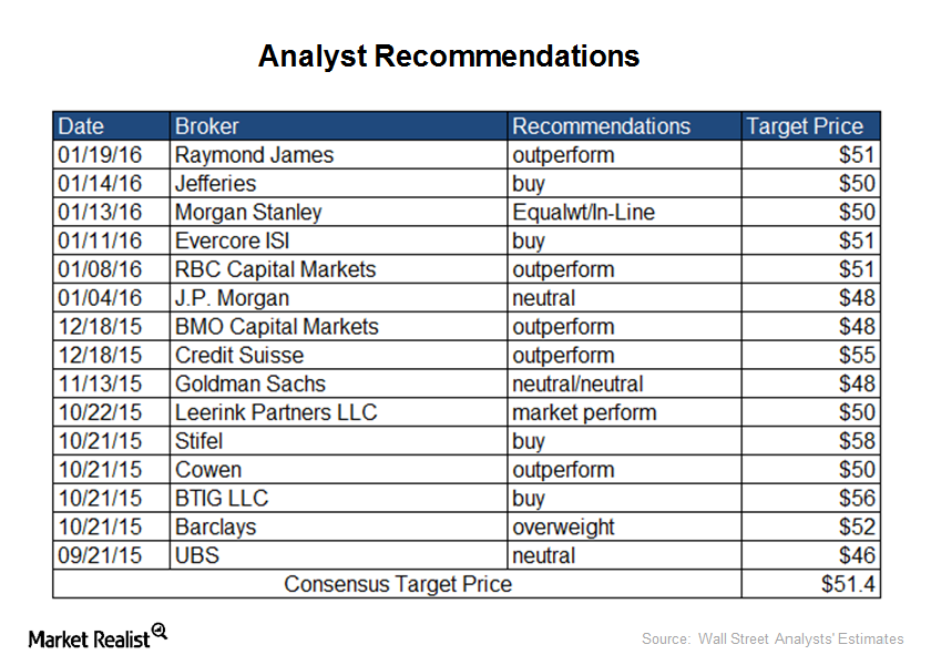 analyst recommendations
