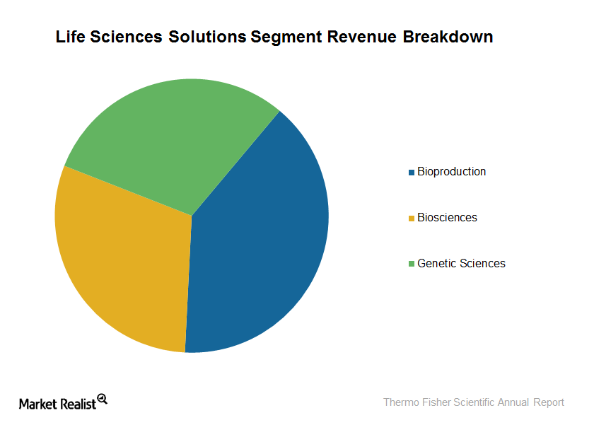 life sciences solutions