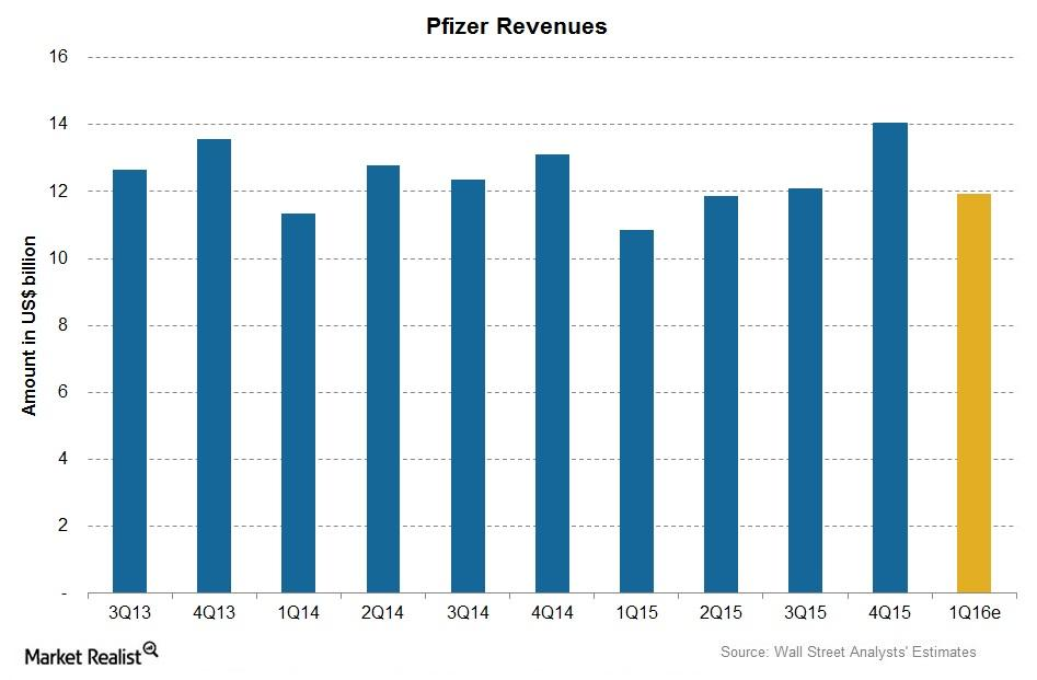Why Pfizer Is Expected to Recover Growth in 1Q16