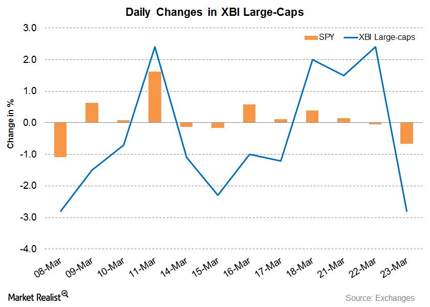 XBI Large-Cap News: Amid Beatdowns, Regeneron Has an Announcement
