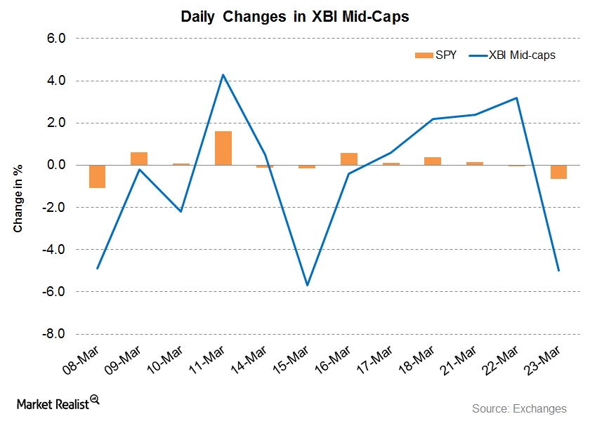 XBI Mid-Cap News: Look Who Took a Beating on March 23