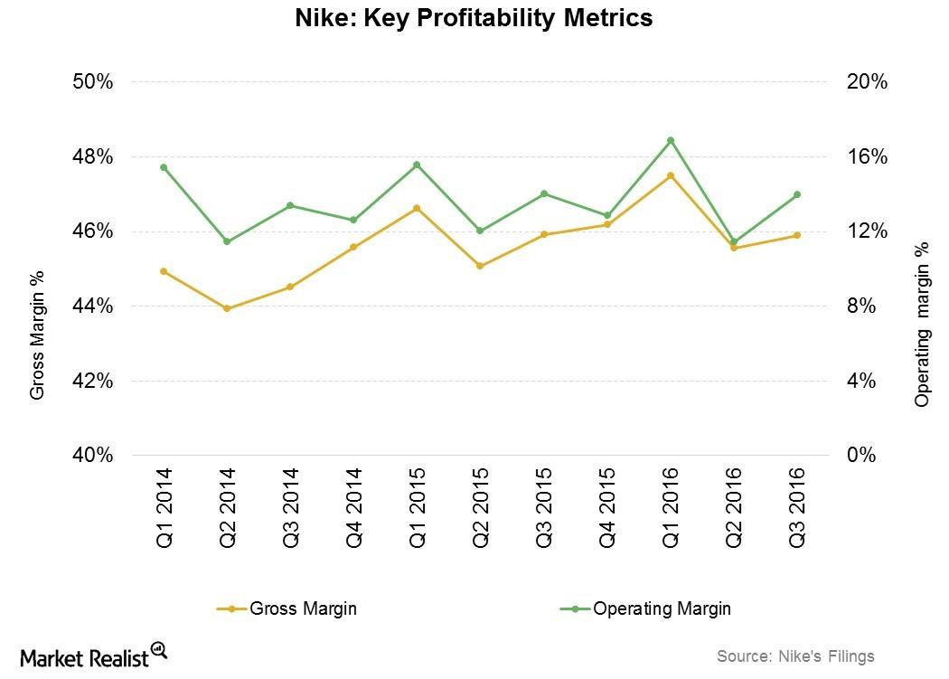 How Nike Has Sustained Profitability despite Headwinds
