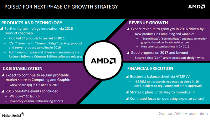 Understanding AMD's Uphill Battle against Lost Market Share