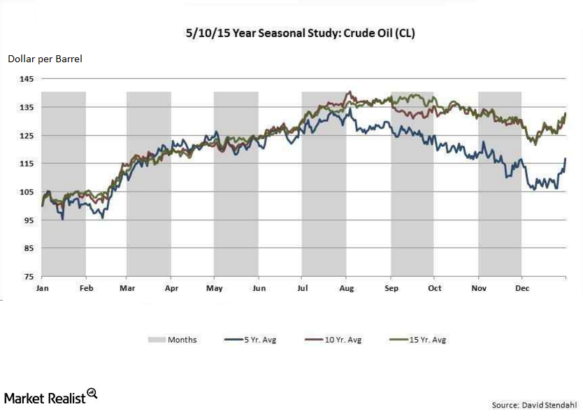 How Seasonality Impacts Crude Oil Prices