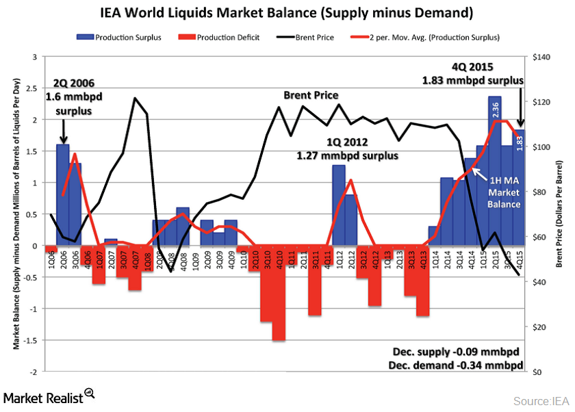 How Global Crude Oil Inventory Will Limit the Upside for Crude Oil