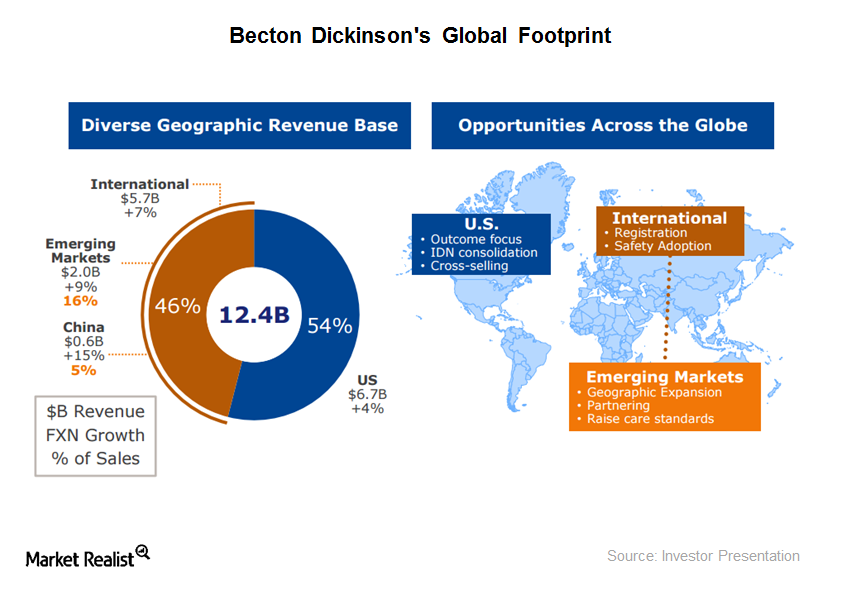 Understanding Becton Dickinson's Emerging Market Position—and Potential Risks