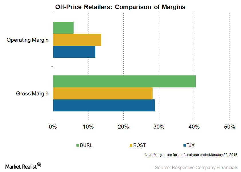 Which Off-Price Retailer Has Higher Profitability in 2016?
