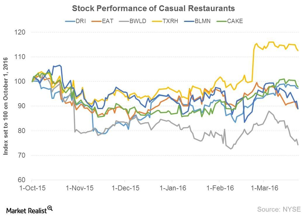 A Glance At Casual Restaurants' Six Month Stock Performance
