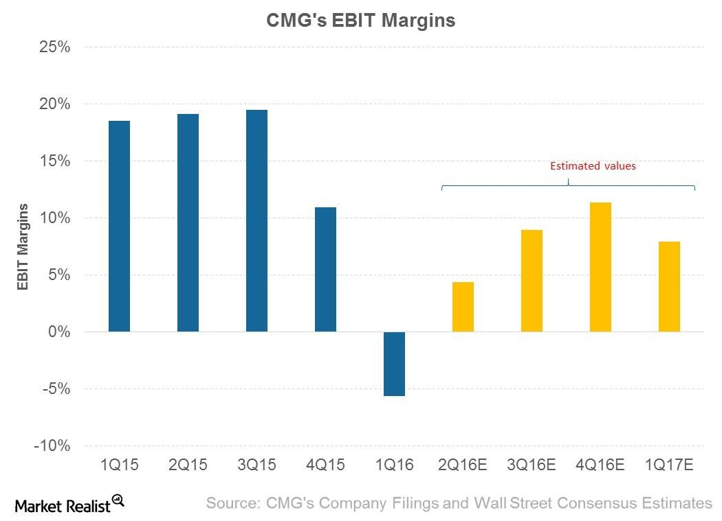 Sales Deleverage Leads Chipotle's 1Q16 EBIT Margins to Decline