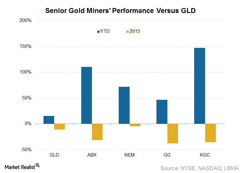 Can Gold Prices Alone Explain the Senior Gold Miners' Exuberance in 2016?