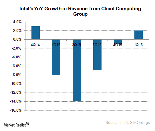Behind the Low Revenues of Intel's Computing Group