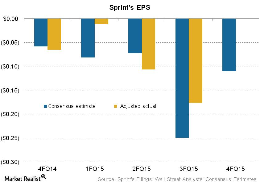 What Sprint Stands to Lose in Fiscal 4Q15
