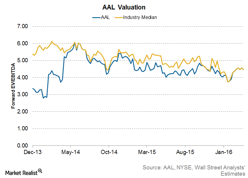 What's Priced into American Airlines' Valuation?