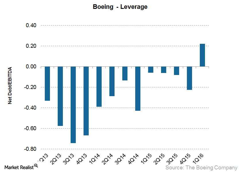 Boeing's Increasing Leverage—and What It Means for Investors?