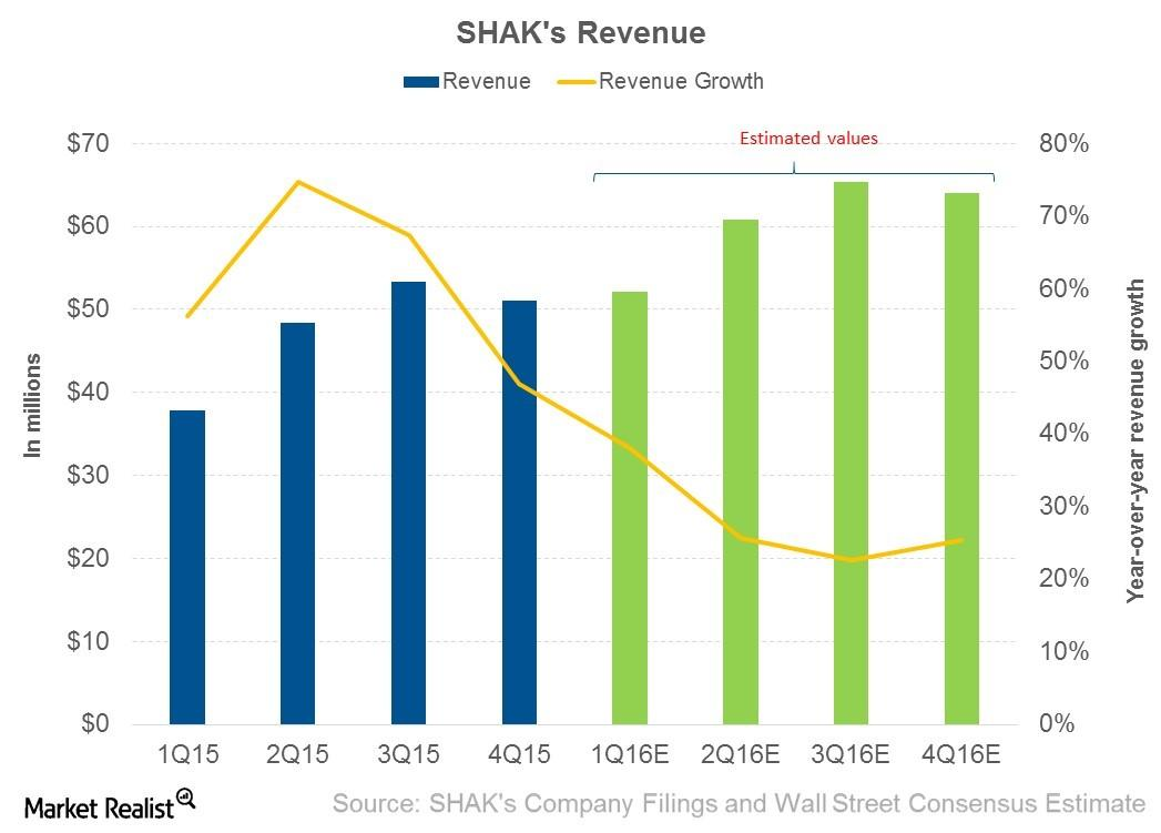 Can Shake Shack Hit Its Revenue Growth Target in 1Q16?