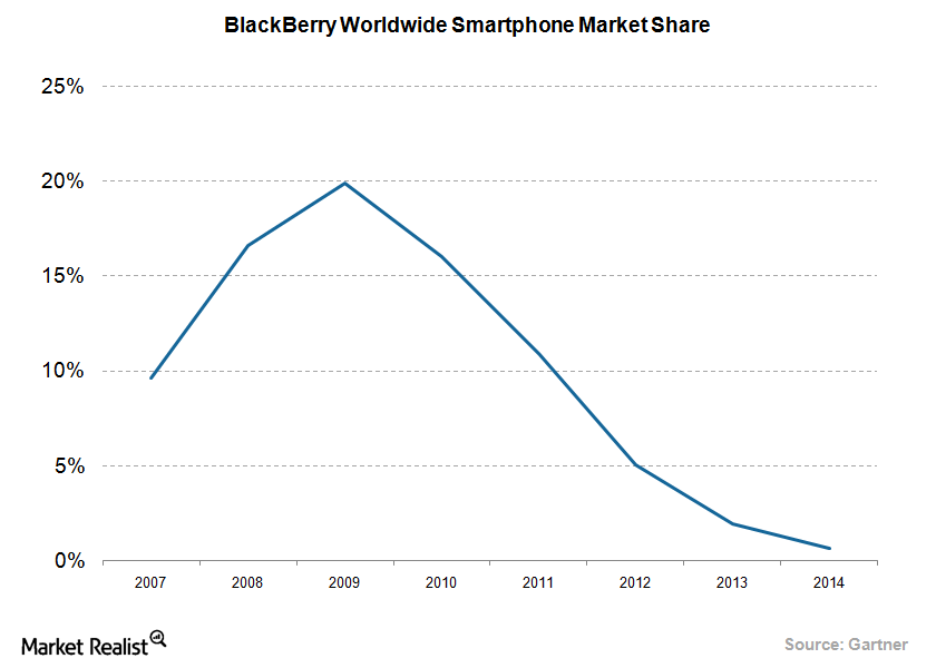The Times Were Changing, but BlackBerry Wasn't