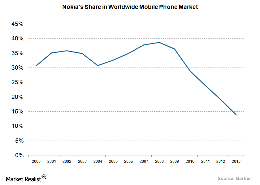 How Nokia Lost Its Mobile Brand Value so Quickly