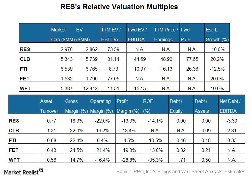 How Does RPC, Inc.'s Compare to Peers in Valuation?