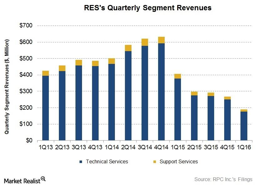 Inside RPC, Inc.'s Value Drivers