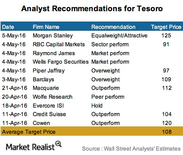 The Word on the Street: What Analysts Recommend for Tesoro after 1Q16