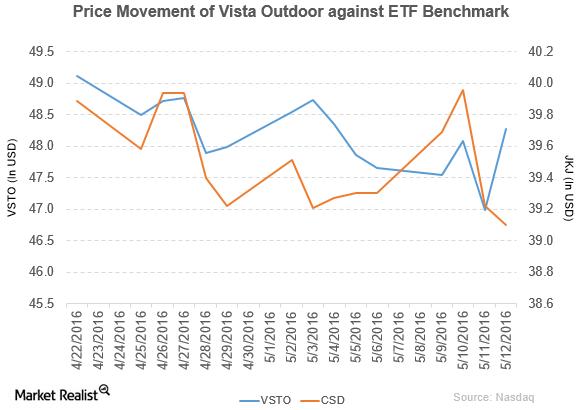 Understanding Vista Outdoor's Top and Bottom Lines in 4Q16