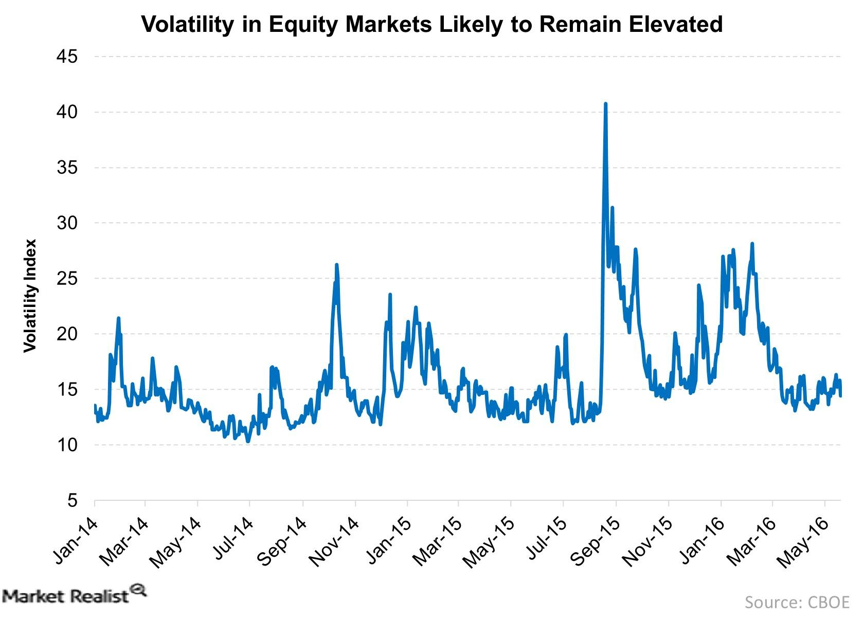 Volatility Is Likely to Remain High