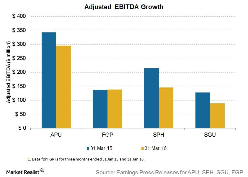 How Milder Winter Impacted Fiscal 2Q16 Results for APU, SPH, and SGU