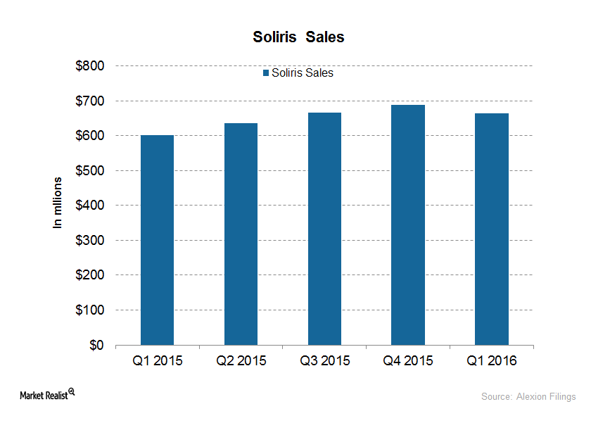 Inside Soliris's Continued Growth Momentum