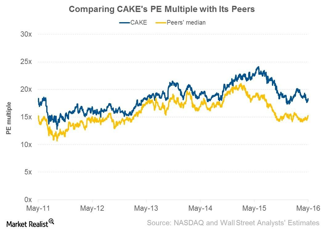 How does The Cheesecake Factory Valuation Multiple Fair against Its Peers?