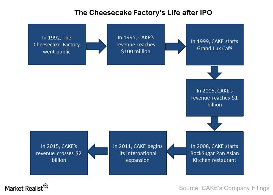 How Did The Cheesecake Factory Expand After Going Public?