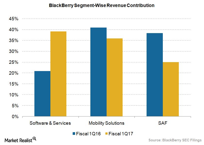 BlackBerry Revenue contribution segment
