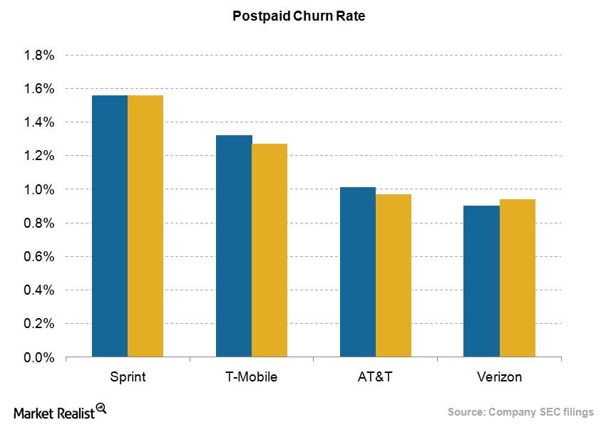 Postpaid churn rate