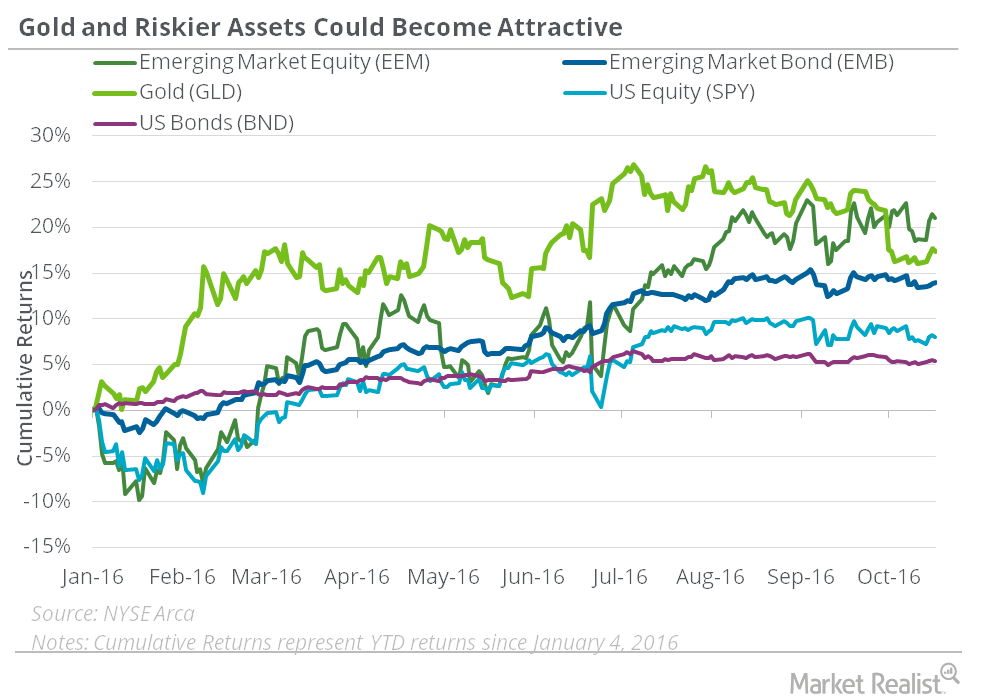 riskier assets could become attractive