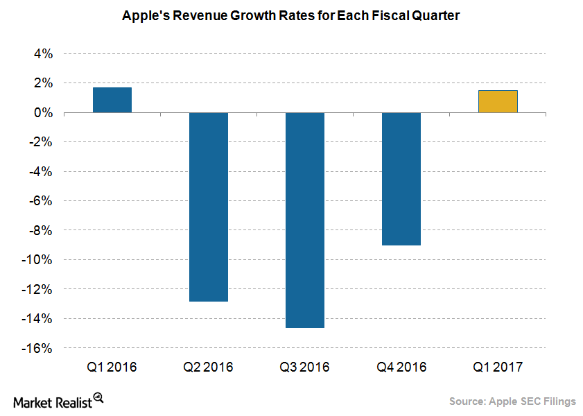 Apple revenue growth rate