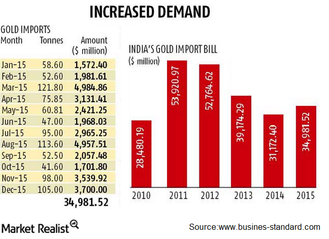 How Modi's Demonetization in India Put the Focus on Gold