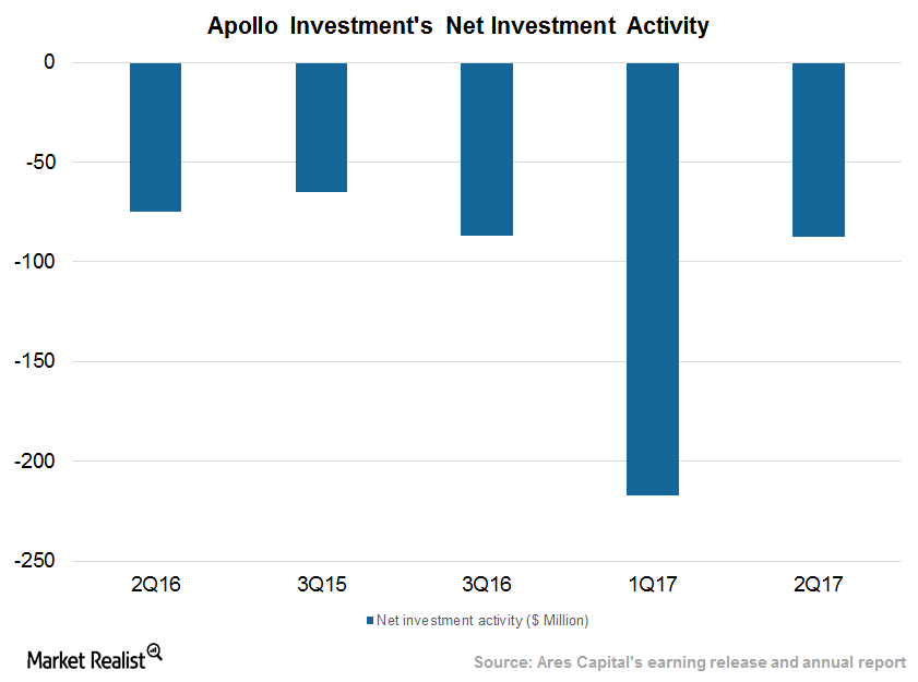 Net investment activity